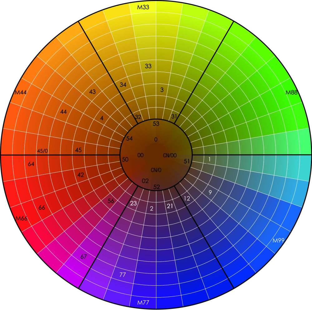 KIN Color Wheel