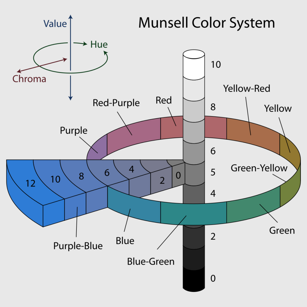 1200px-Munsell-system.svg